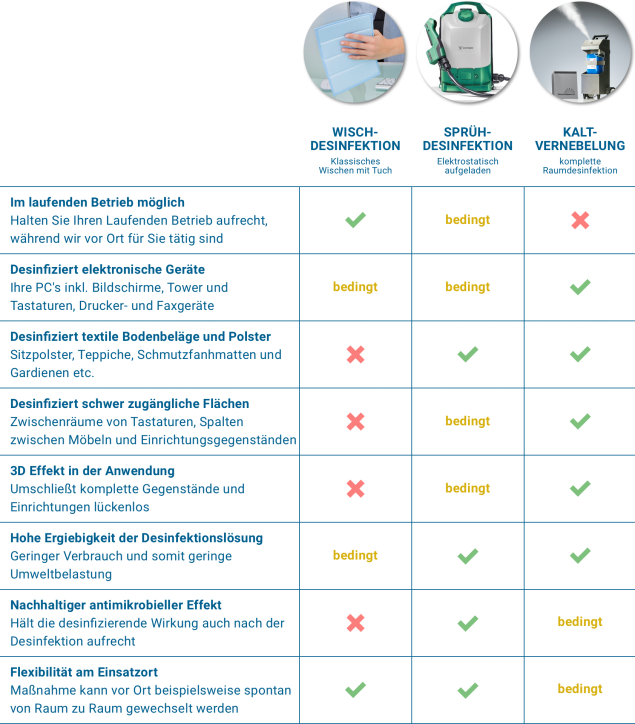 Tabelle Desinfektionsverfahren